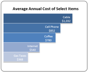 calsta - average annual cost of select items
