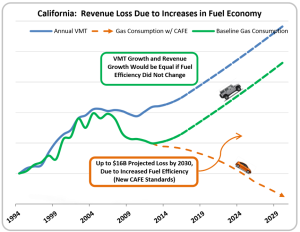 calsta - revenue loss due to increases in fuel economy
