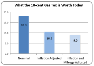 calsta - what is the gas tax worth